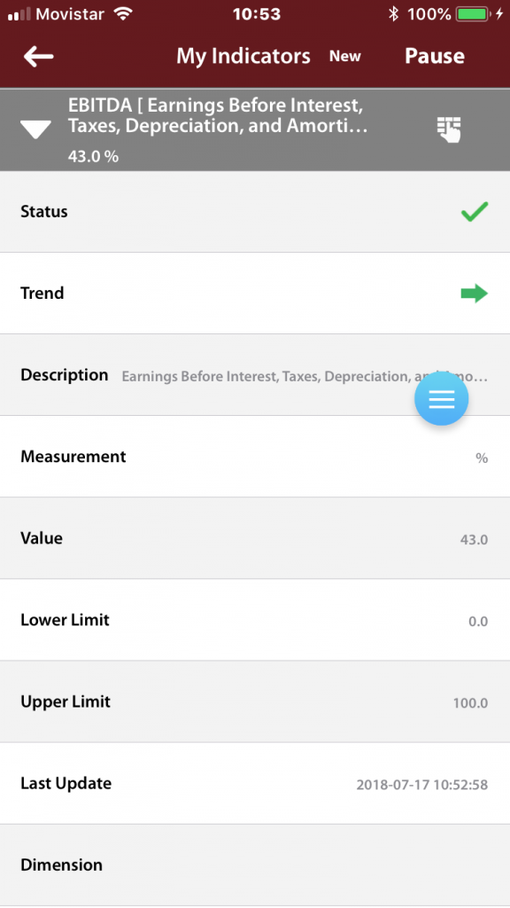 Indicator Detail